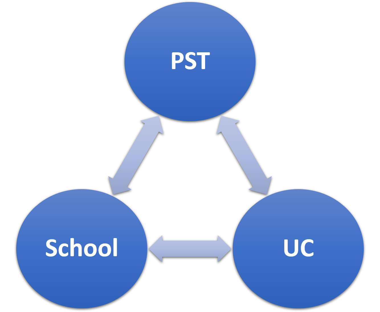 PST School UC interrelationships