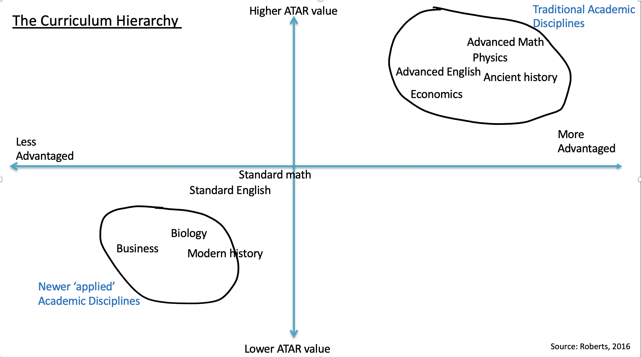 Access and achievement diagram