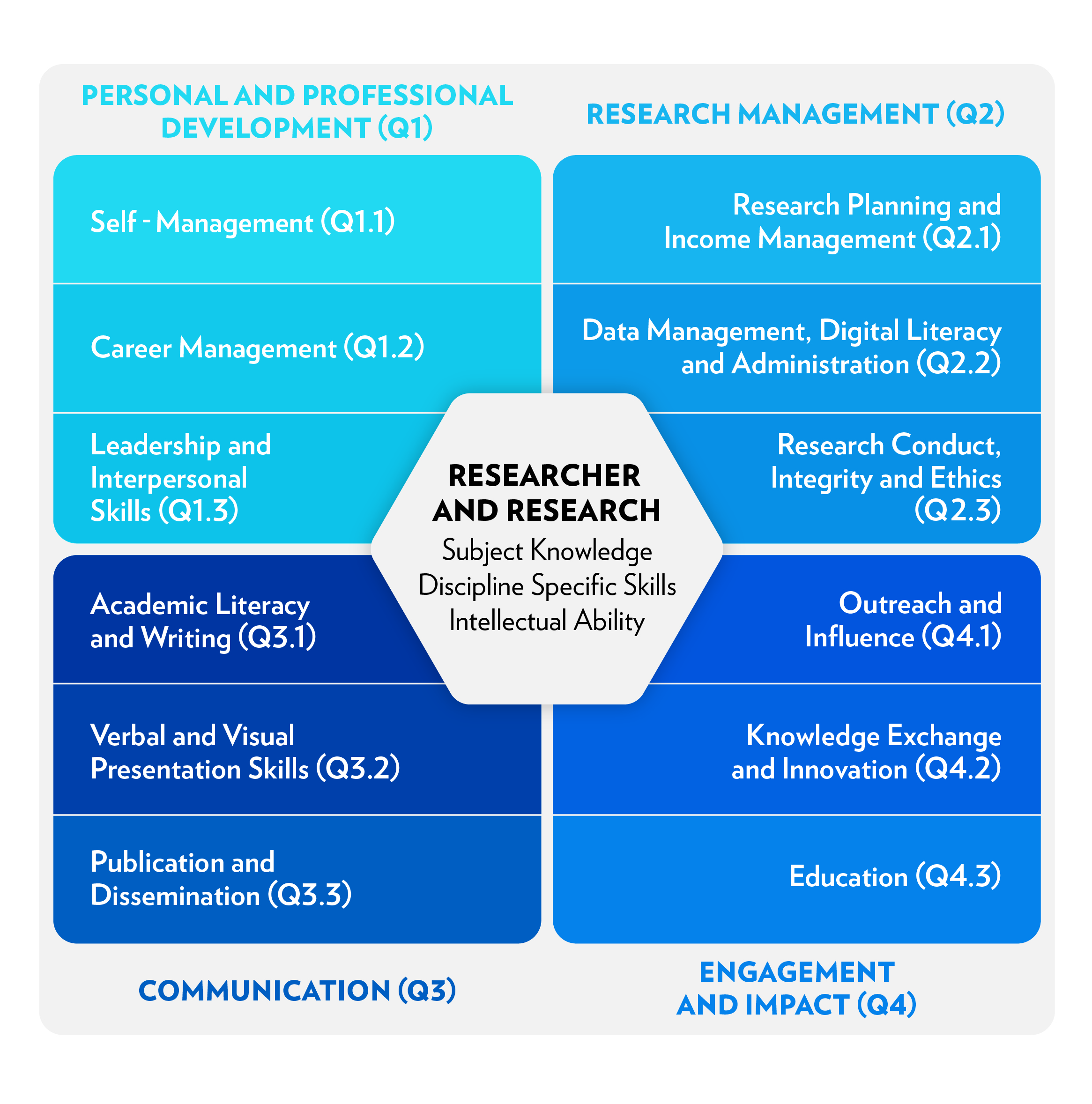 Researcher Development Skills Framework
