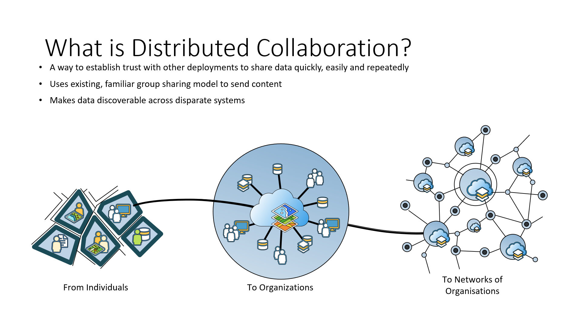 chart explaining what is distributed collaboration