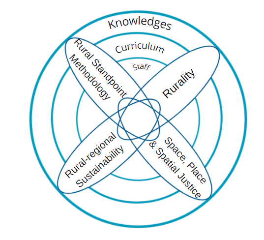 Rural education adn communities research themes