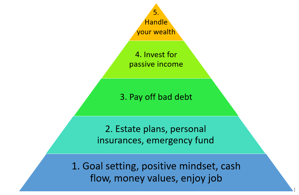 Manage your wealth pyramid